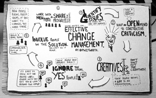 Notes on Change Management